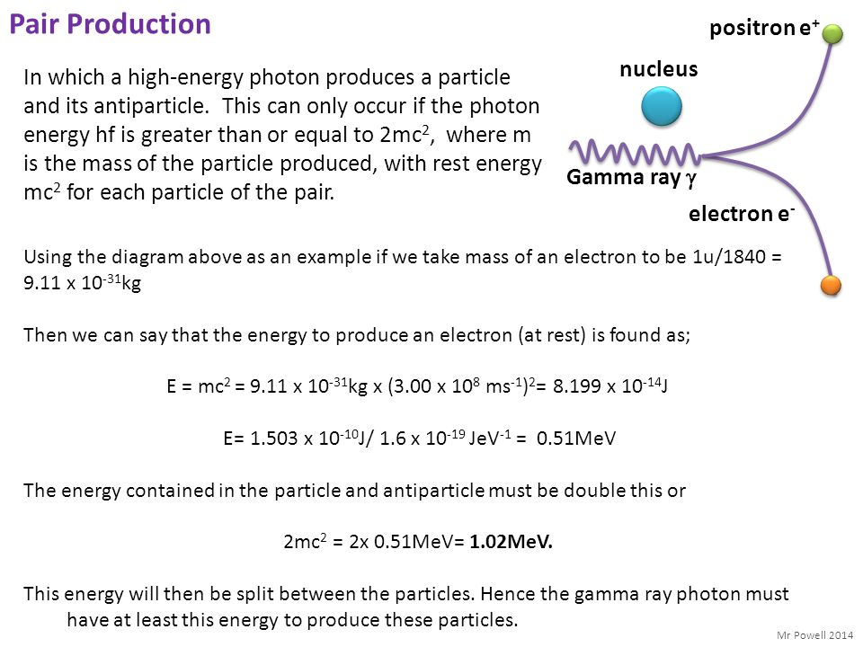 Mr Powell 2014 Pair Production In which a high-energy photon produces a particle and its antiparticle. This can only occur if the photon energy hf is