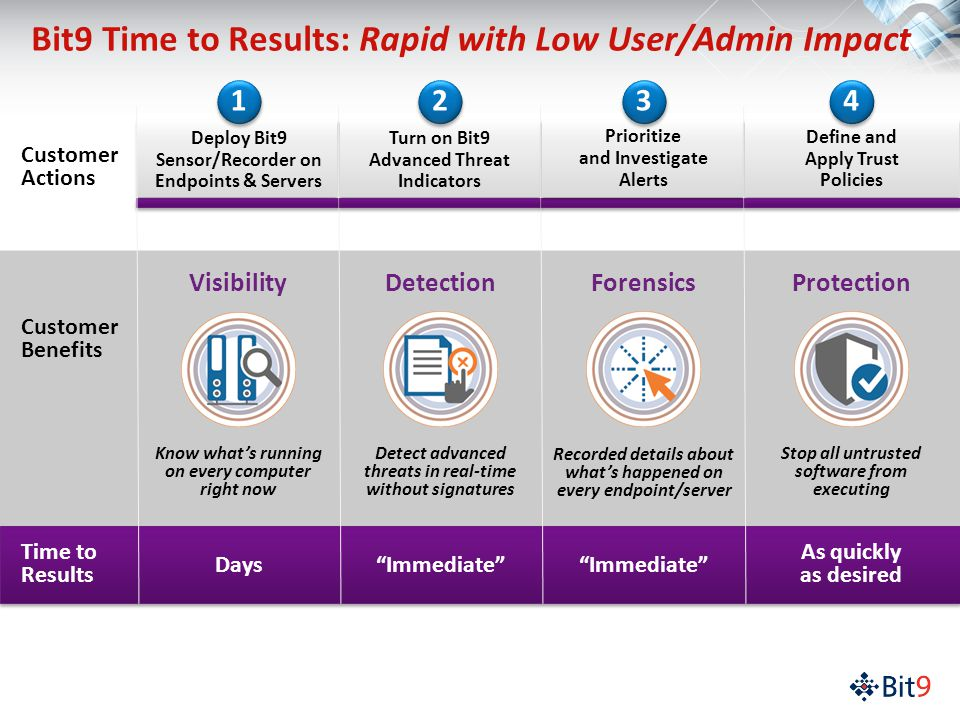 Customer Actions Customer Benefits Bit9 Time to Results: Rapid with Low User/Admin Impact Know what's running on every computer right now Days Visibility Deploy Bit9 Sensor/Recorder on Endpoints & Servers 1 1 Detect advanced threats in real-time without signatures Detection Immediate Turn on Bit9 Advanced Threat Indicators 2 2 Recorded details about what's happened on every endpoint/server Forensics Immediate Prioritize and Investigate Alerts 3 3 Stop all untrusted software from executing As quickly as desired Protection Define and Apply Trust Policies 4 4 Time to Results