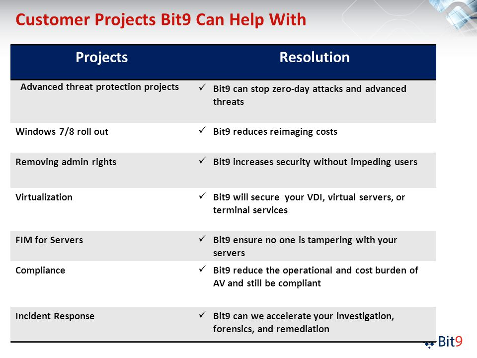 Customer Projects Bit9 Can Help With ProjectsResolution Advanced threat protection projects Bit9 can stop zero-day attacks and advanced threats Windows 7/8 roll out Bit9 reduces reimaging costs Removing admin rights Bit9 increases security without impeding users Virtualization Bit9 will secure your VDI, virtual servers, or terminal services FIM for Servers Bit9 ensure no one is tampering with your servers Compliance Bit9 reduce the operational and cost burden of AV and still be compliant Incident Response Bit9 can we accelerate your investigation, forensics, and remediation