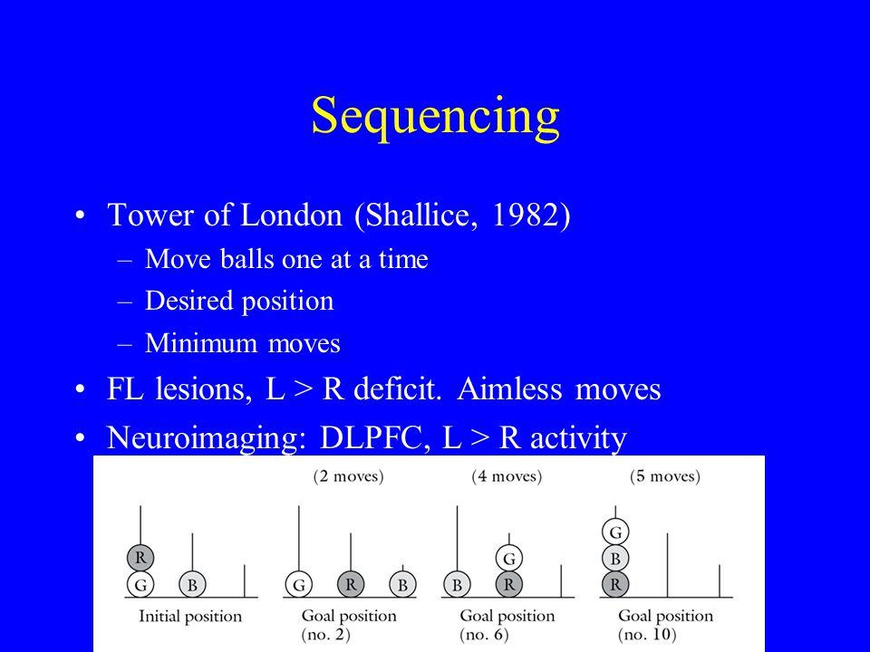 Sequencing Tower of London (Shallice, 1982) –Move balls one at a time –Desired position –Minimum moves FL lesions, L > R deficit. Aimless moves Neuroi