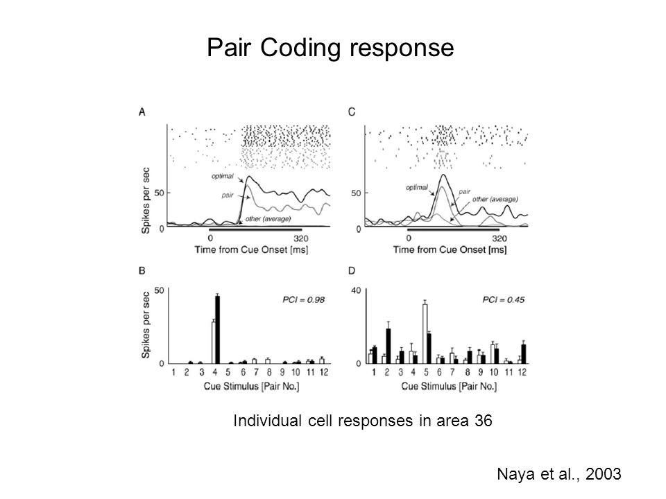 Pair Coding response Naya et al., 2003 Individual cell responses in area 36