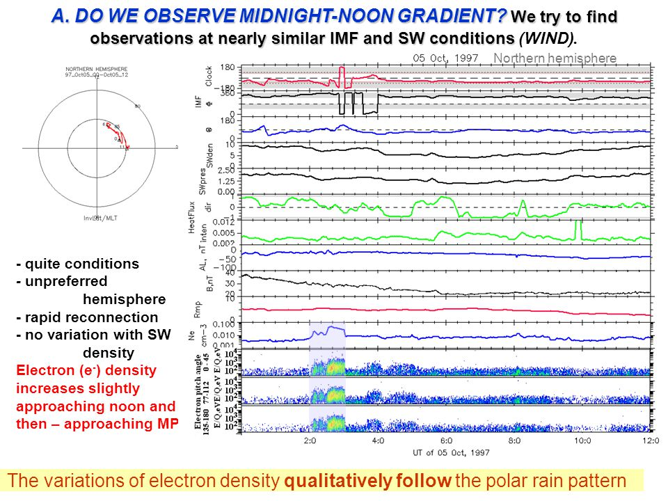 - quite conditions - unpreferred hemisphere - rapid reconnection - no variation with SW density Electron (e - ) density increases slightly approaching noon and then – approaching MP The variations of electron density qualitatively follow the polar rain pattern Northern hemisphere A.