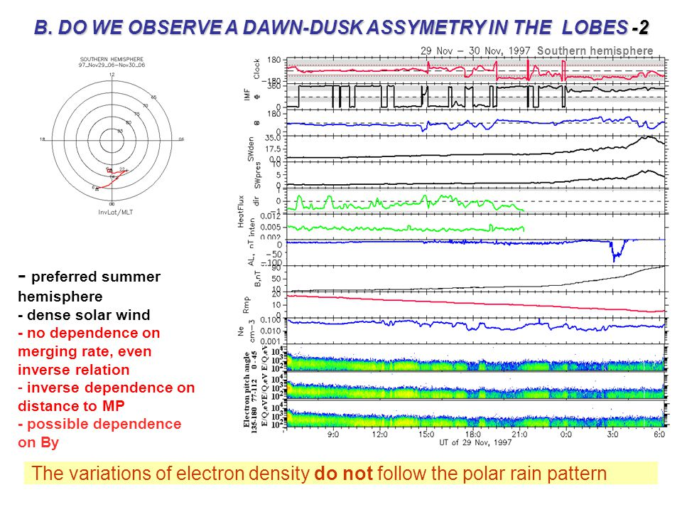 B. DO WE OBSERVE A DAWN-DUSK ASSYMETRY IN THE LOBES -2 Southern hemisphere - preferred summer hemisphere - dense solar wind - no dependence on merging