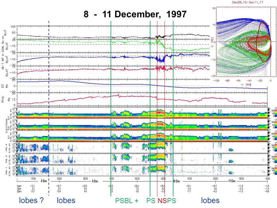 8 - 11 December, 1997 lobes lobes PSBL + PS NSPS lobes