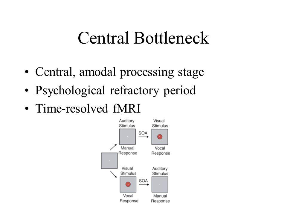 Central Bottleneck Central, amodal processing stage Psychological refractory period Time-resolved fMRI