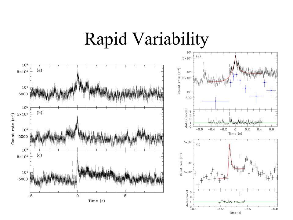 Rapid Variability