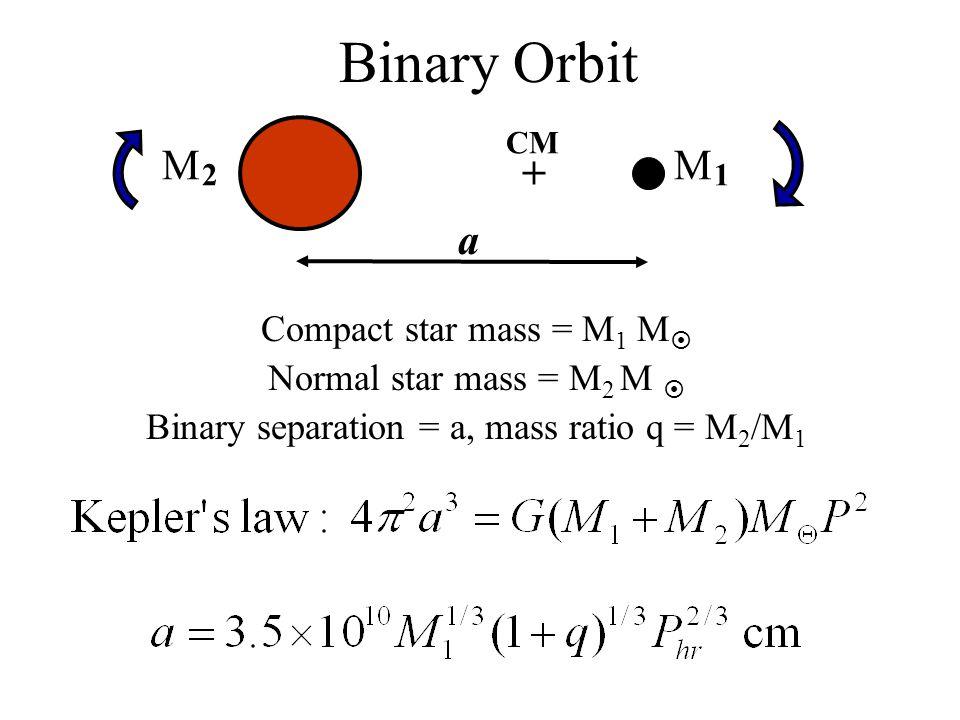 Binary Orbit Compact star mass = M 1 M  Normal star mass = M 2 M  Binary separation = a, mass ratio q = M 2 /M 1 + CM MM 12 a