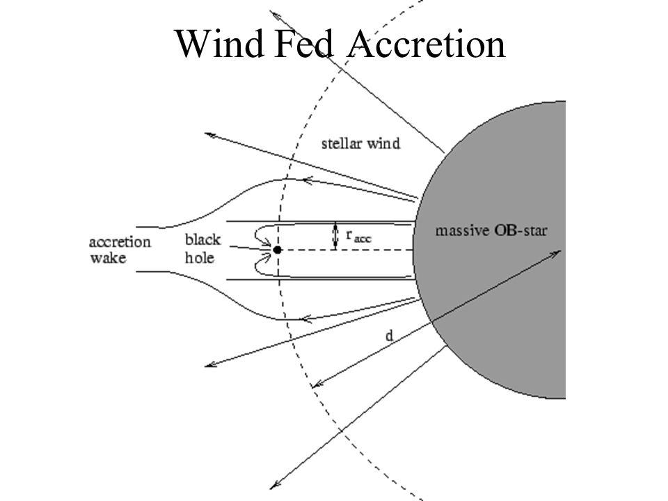 Wind Fed Accretion