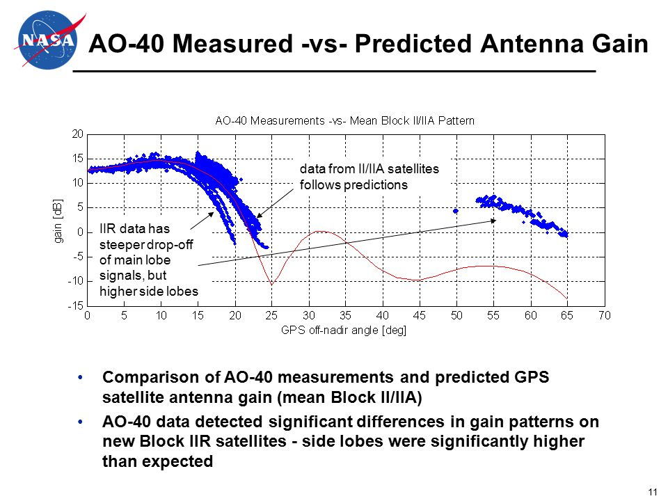 11 AO-40 Measured -vs- Predicted Antenna Gain Comparison of AO-40 measurements and predicted GPS satellite antenna gain (mean Block II/IIA) AO-40 data detected significant differences in gain patterns on new Block IIR satellites - side lobes were significantly higher than expected data from II/IIA satellites follows predictions IIR data has steeper drop-off of main lobe signals, but higher side lobes