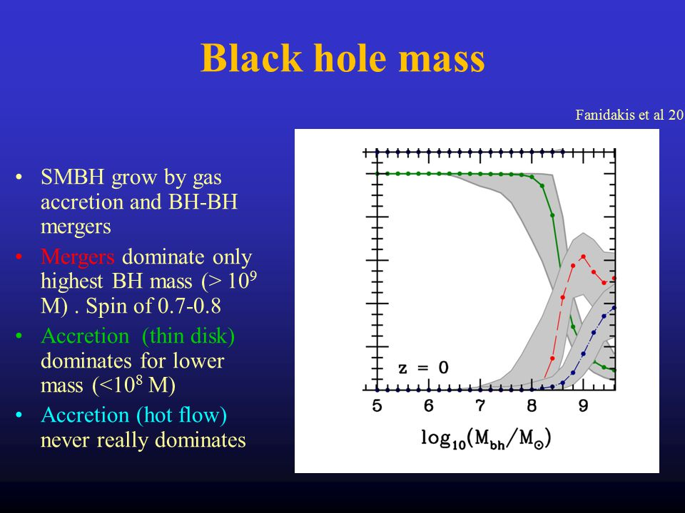 Black hole mass SMBH grow by gas accretion and BH-BH mergers Mergers dominate only highest BH mass (> 10 9 M).