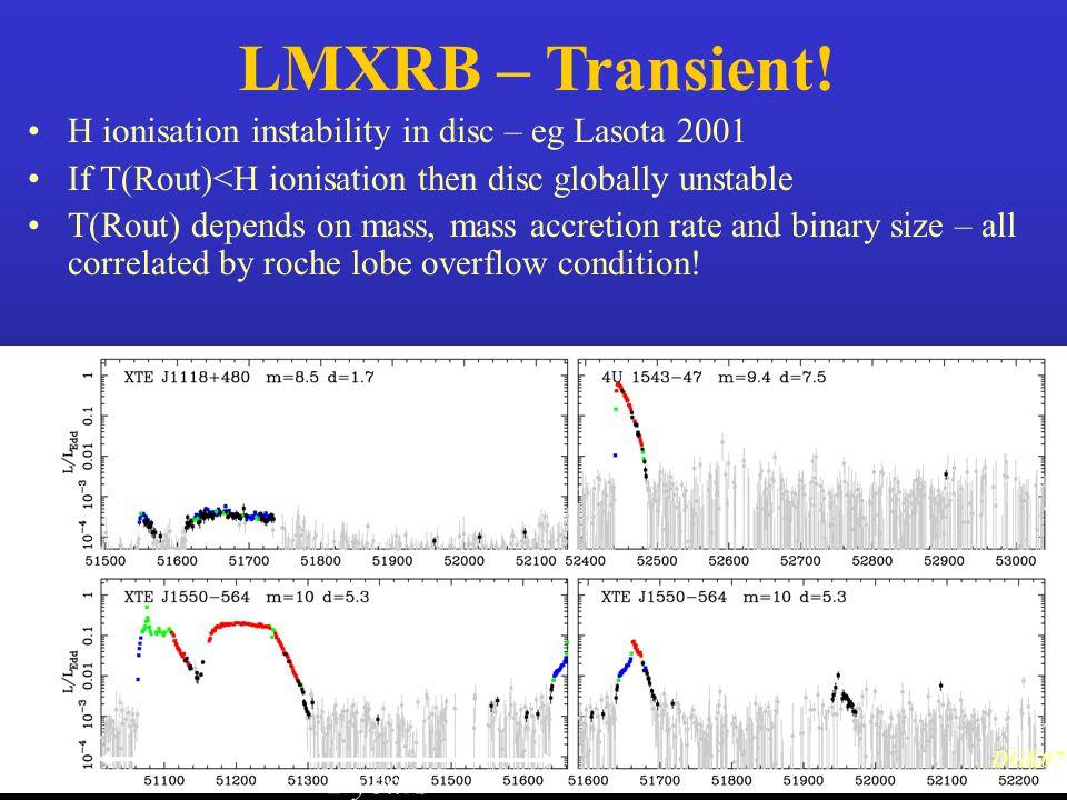 LMXRB – Transient.