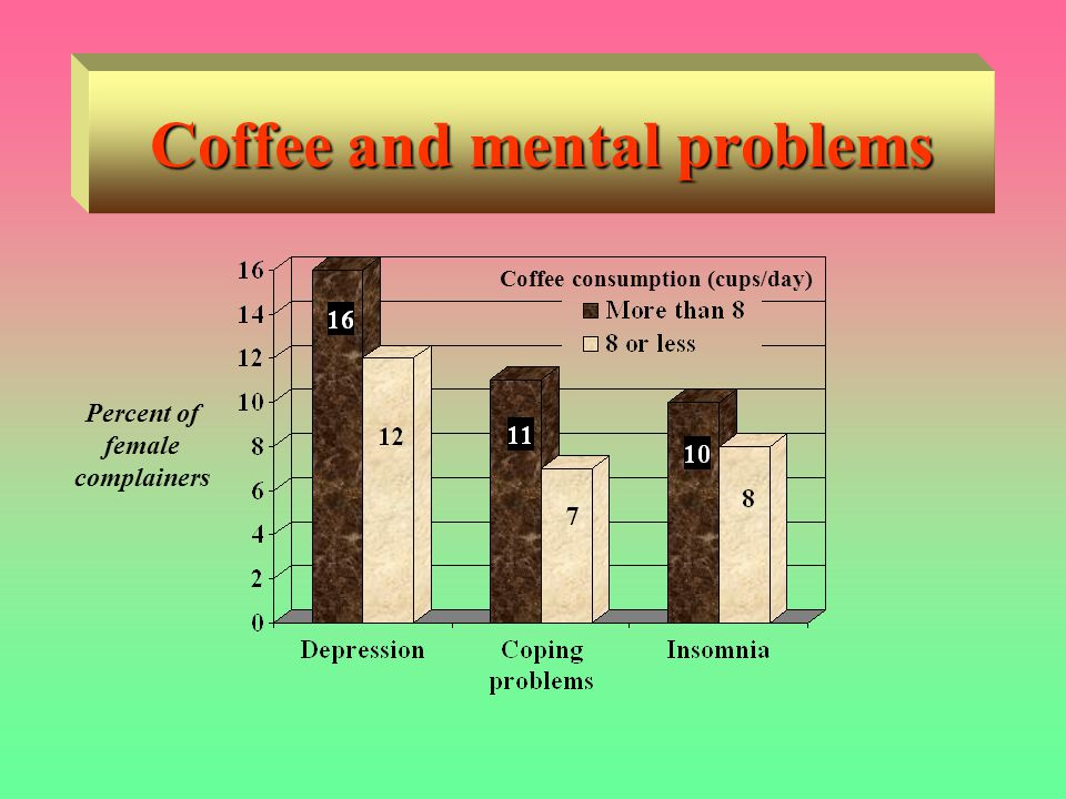Coffee and mental problems Percent of female complainers Coffee consumption (cups/day)