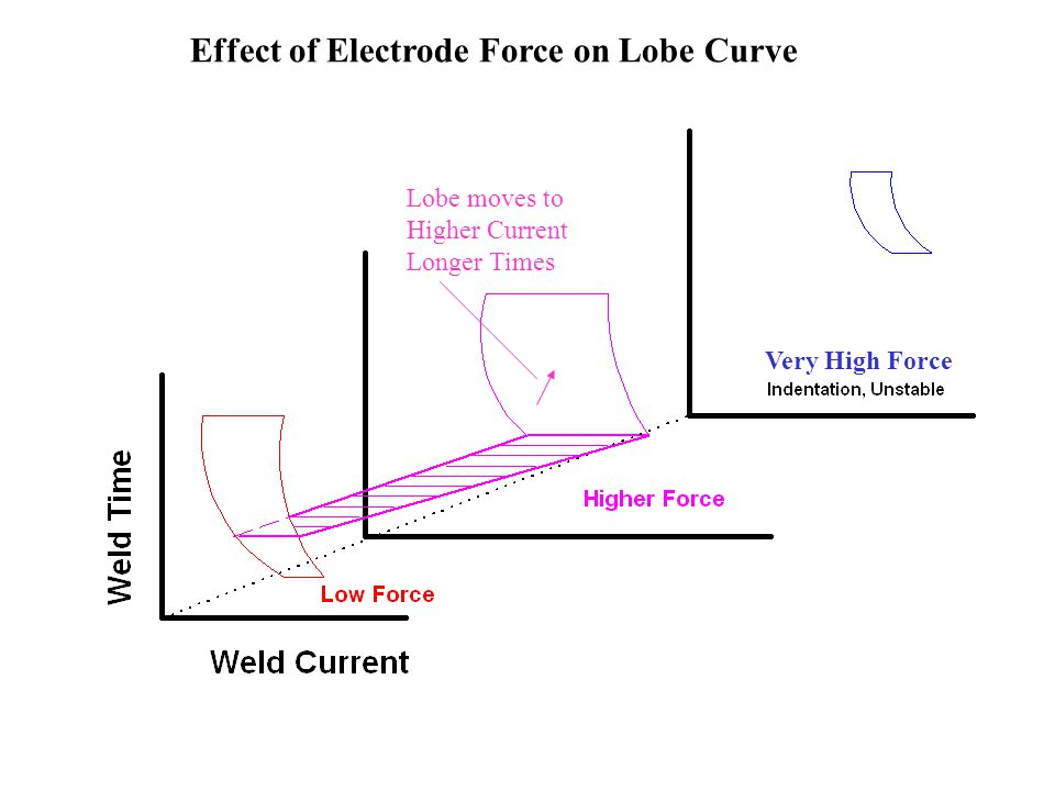 Very High Force Lobe moves to Higher Current Longer Times Effect of Electrode Force on Lobe Curve
