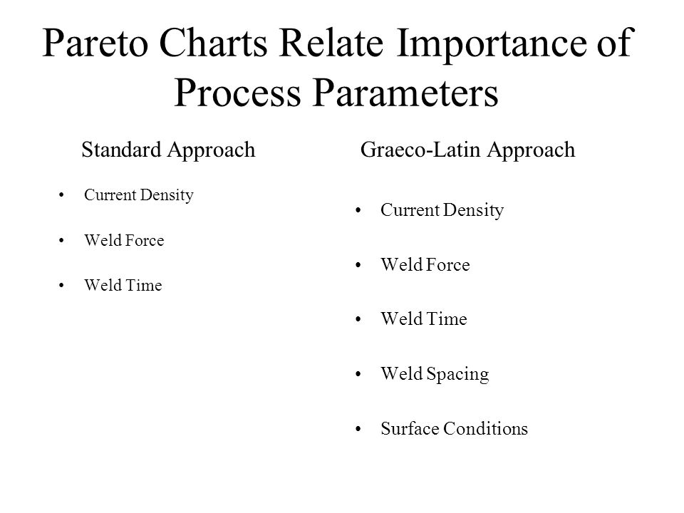 Pareto Charts Relate Importance of Process Parameters Current Density Weld Force Weld Time Current Density Weld Force Weld Time Weld Spacing Surface Conditions Standard ApproachGraeco-Latin Approach