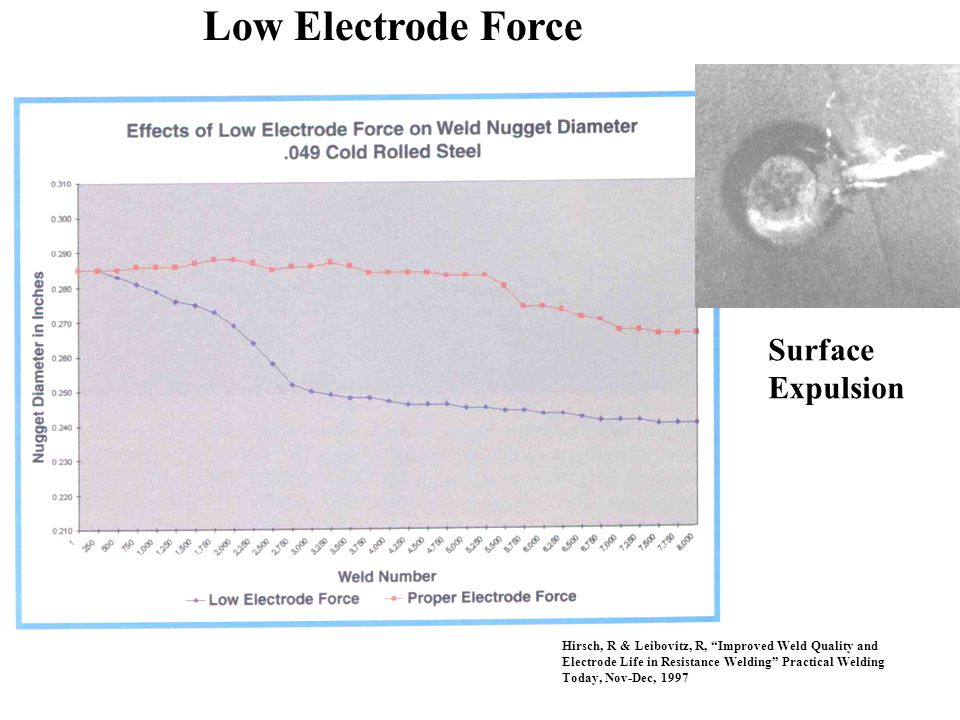 "Surface Expulsion Low Electrode Force Hirsch, R & Leibovitz, R, ""Improved Weld Quality and Electrode Life in Resistance Welding"" Practical Welding Tod"