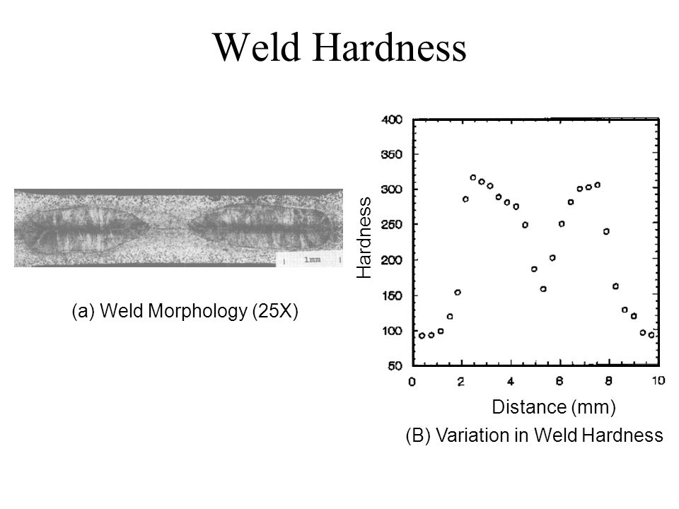 Weld Hardness Hardness Distance (mm) (a) Weld Morphology (25X) (B) Variation in Weld Hardness