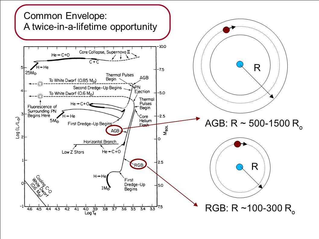 RGB: R ~100-300 R o AGB: R ~ 500-1500 R o Common Envelope: A twice-in-a-lifetime opportunity R R