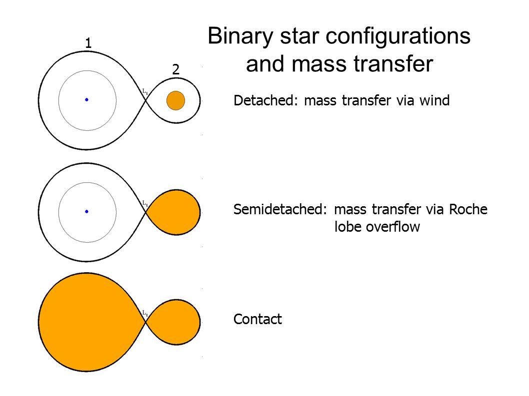 Binary star configurations and mass transfer Detached: mass transfer via wind Semidetached: mass transfer via Roche lobe overflow Contact 1 2