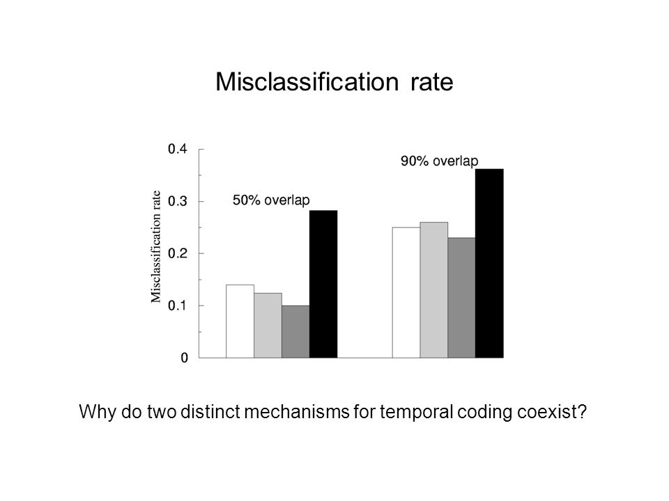 Misclassification rate Why do two distinct mechanisms for temporal coding coexist