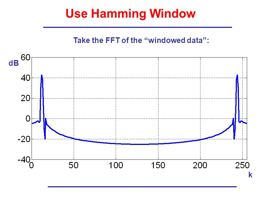 Use Hamming Window Take the FFT of the windowed data : dB k