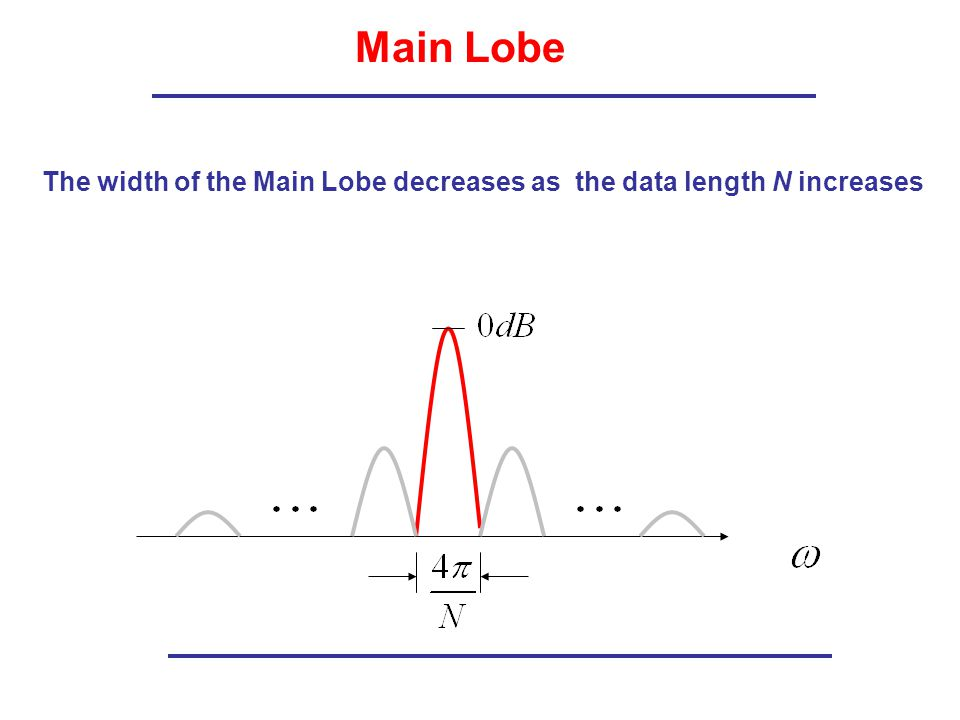 Main Lobe The width of the Main Lobe decreases as the data length N increases