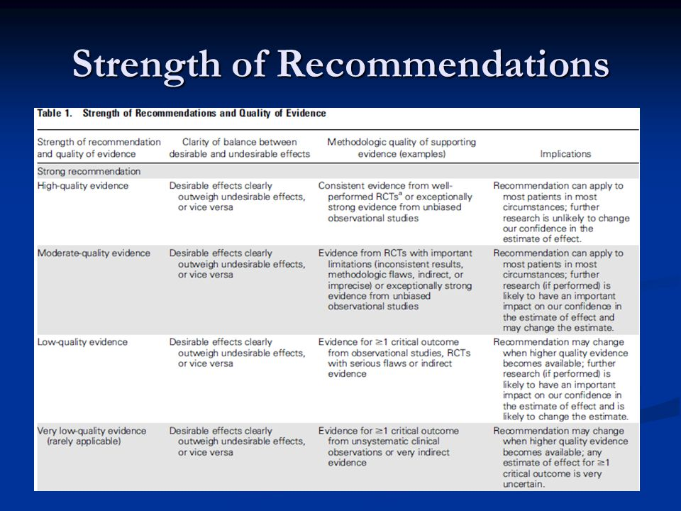 Strength of Recommendations