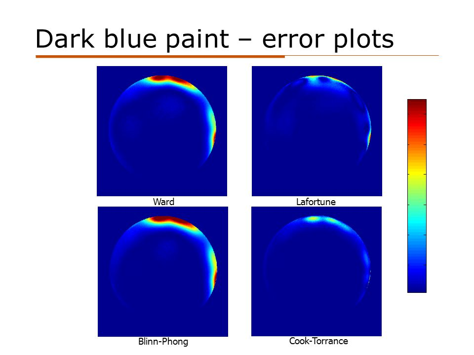 Dark blue paint – error plots Lafortune Cook-Torrance Blinn-Phong Ward