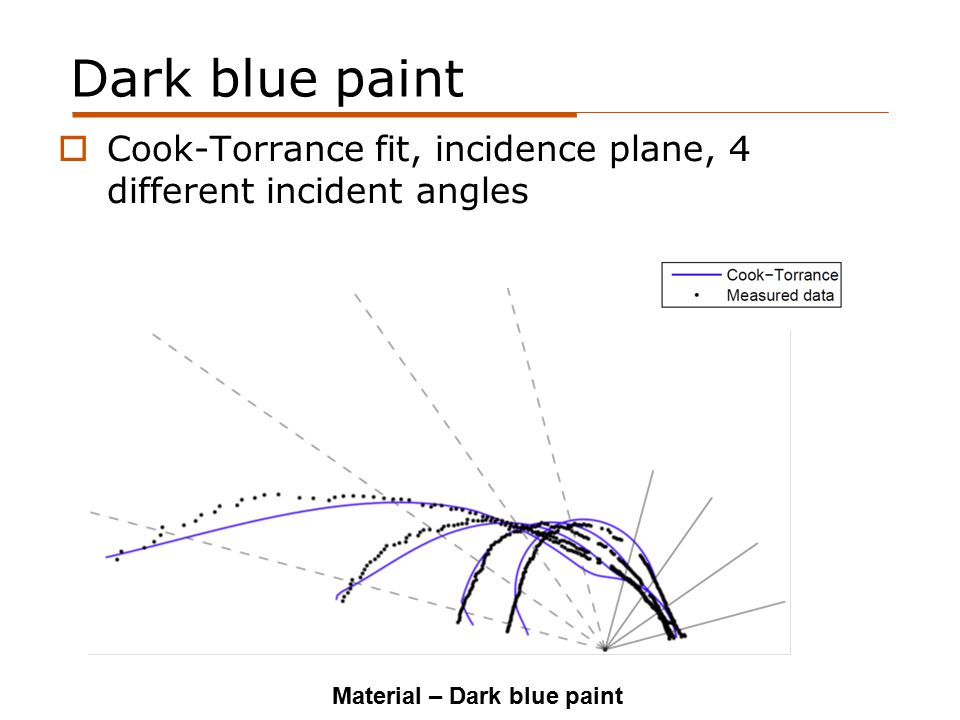 Dark blue paint Material – Dark blue paint  Cook-Torrance fit, incidence plane, 4 different incident angles