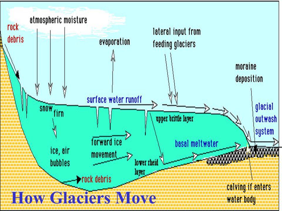 How Glaciers Move