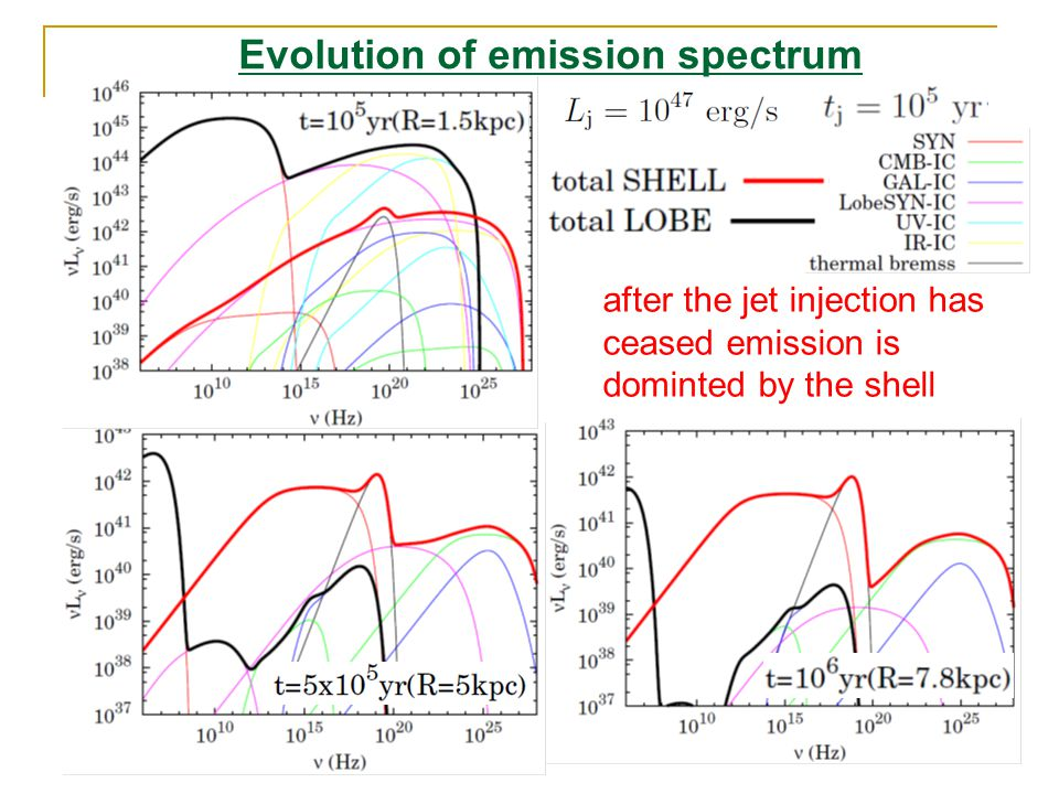 after the jet injection has ceased emission is dominted by the shell Evolution of emission spectrum