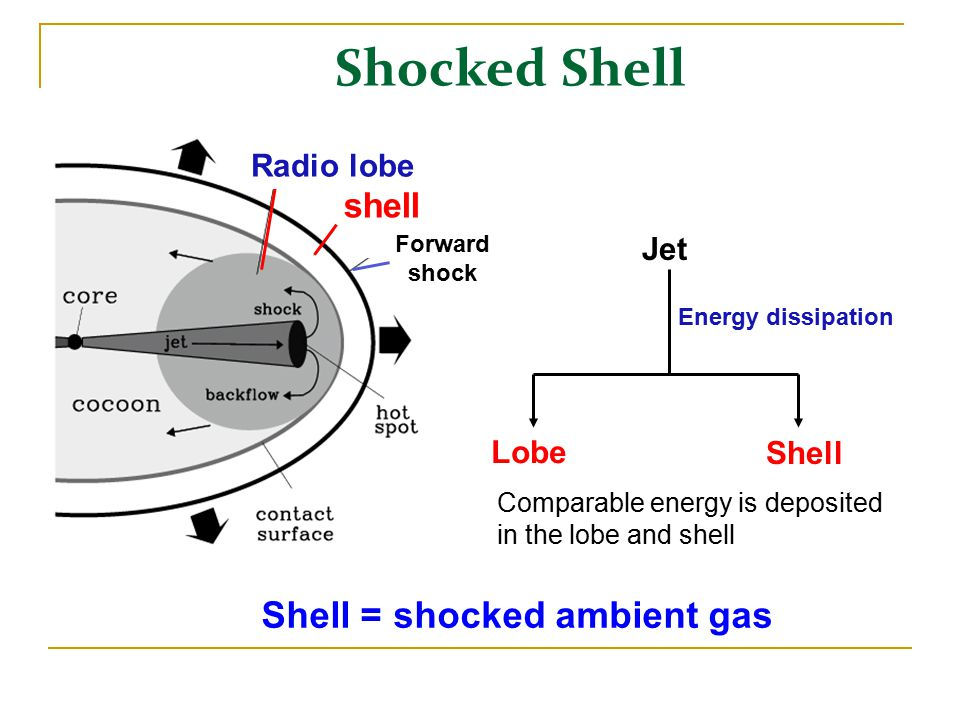 Shocked Shell Forward shock Radio lobe Jet Lobe Shell Energy dissipation shell Shell = shocked ambient gas Comparable energy is deposited in the lobe and shell