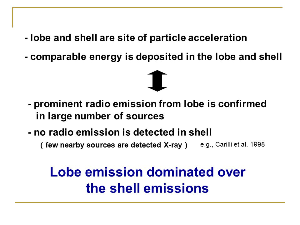 - comparable energy is deposited in the lobe and shell e.g., Carilli et al.