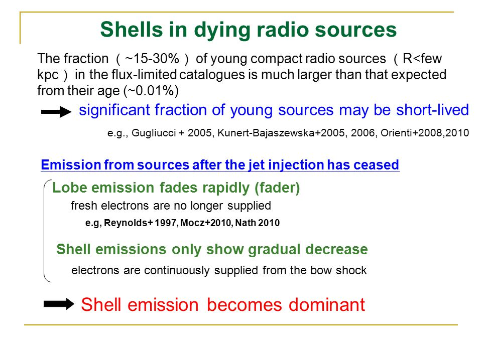 Shells in dying radio sources The fraction ( ~15-30% ) of young compact radio sources ( R<few kpc ) in the flux-limited catalogues is much larger than that expected from their age (~0.01%) e.g., Gugliucci + 2005, Kunert-Bajaszewska+2005, 2006, Orienti+2008,2010 Lobe emission fades rapidly (fader) Emission from sources after the jet injection has ceased e.g, Reynolds+ 1997, Mocz+2010, Nath 2010 fresh electrons are no longer supplied electrons are continuously supplied from the bow shock Shell emission becomes dominant Shell emissions only show gradual decrease significant fraction of young sources may be short-lived