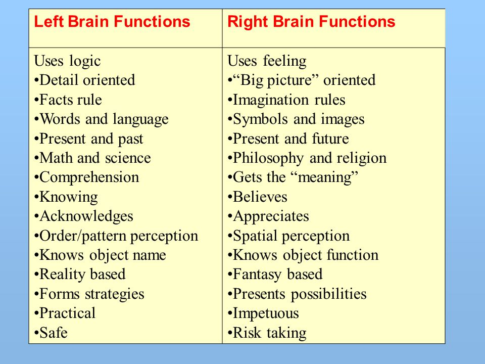 Left Brain Functions Right Brain Functions Uses logic Detail oriented Facts rule Words and language Present and past Math and science Comprehension Kn