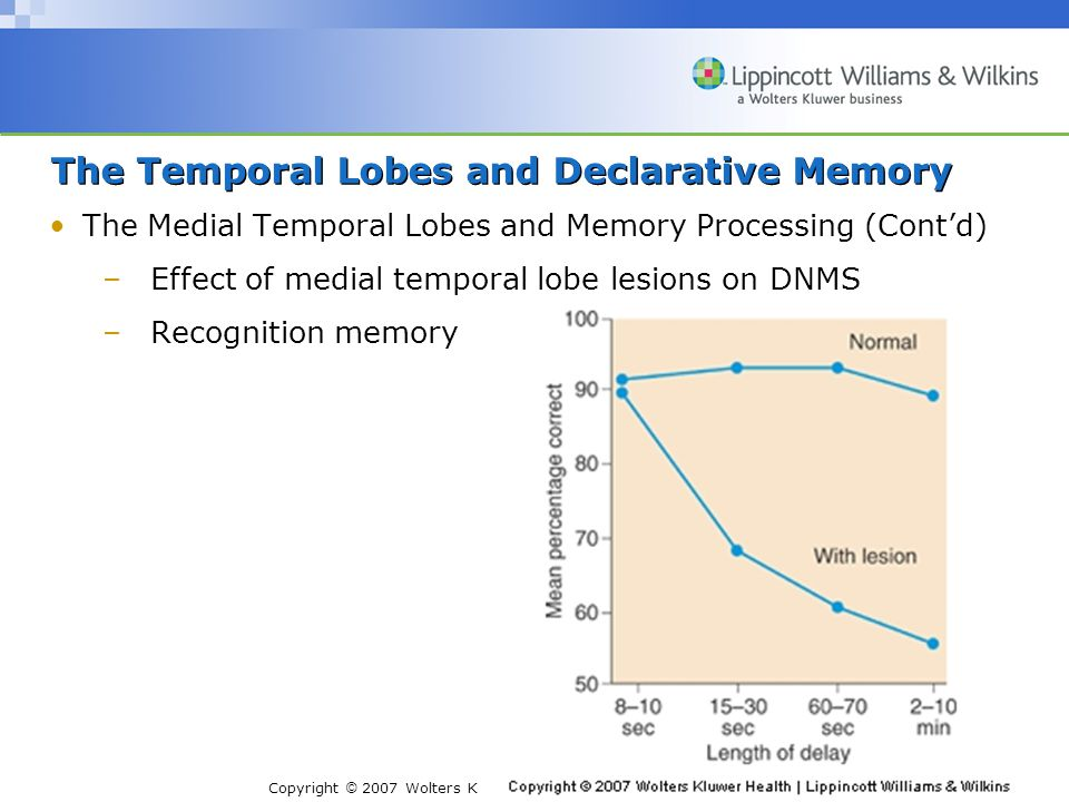 Copyright © 2007 Wolters Kluwer Health | Lippincott Williams & Wilkins The Temporal Lobes and Declarative Memory The Medial Temporal Lobes and Memory Processing (Cont'd) –Effect of medial temporal lobe lesions on DNMS –Recognition memory