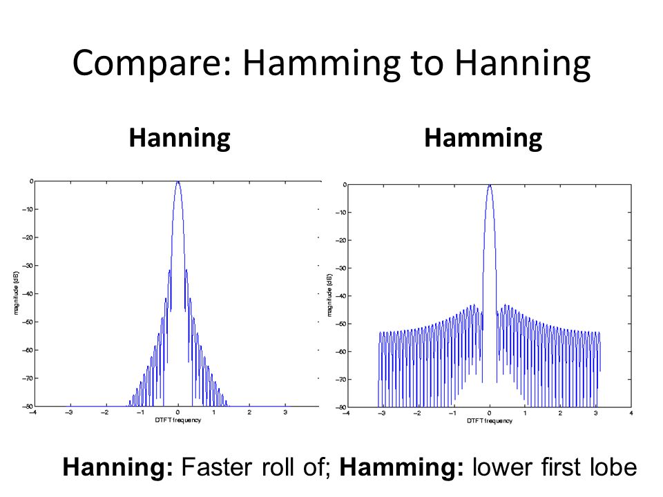 Compare: Hamming to Hanning HanningHamming Hanning: Faster roll of; Hamming: lower first lobe