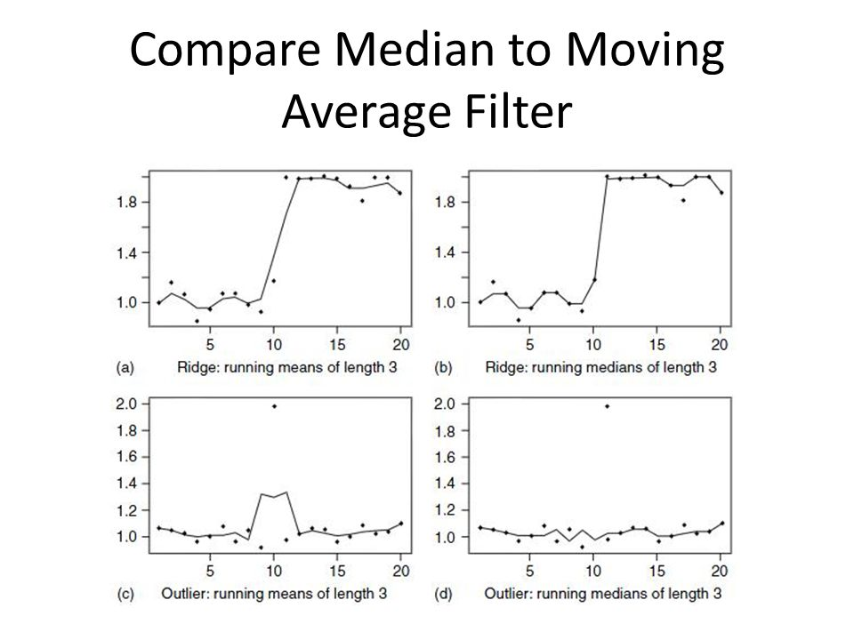 Compare Median to Moving Average Filter