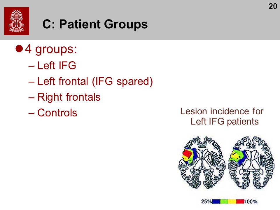 20 C: Patient Groups 4 groups: –Left IFG –Left frontal (IFG spared) –Right frontals –Controls Lesion incidence for Left IFG patients