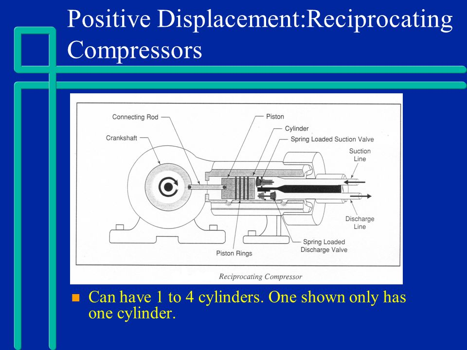 Positive Displacement:Reciprocating Compressors Can have 1 to 4 cylinders. One shown only has one cylinder.