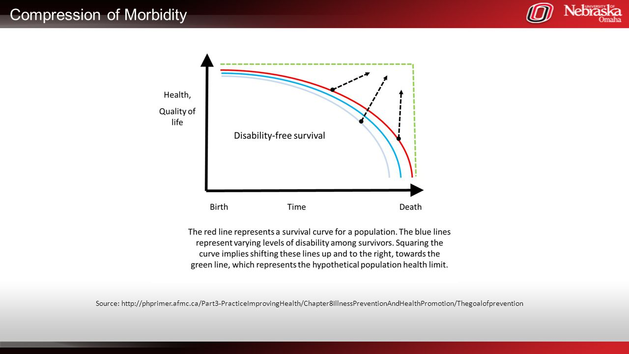 Compression of Morbidity Source: http://phprimer.afmc.ca/Part3-PracticeImprovingHealth/Chapter8IllnessPreventionAndHealthPromotion/Thegoalofprevention