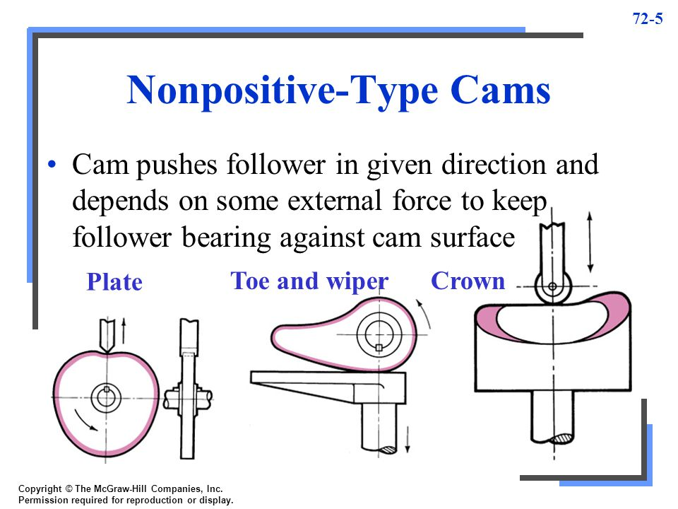 72-6 Types of Followers Roller: least frictional drag, little or no lubrication Copyright © The McGraw-Hill Companies, Inc.