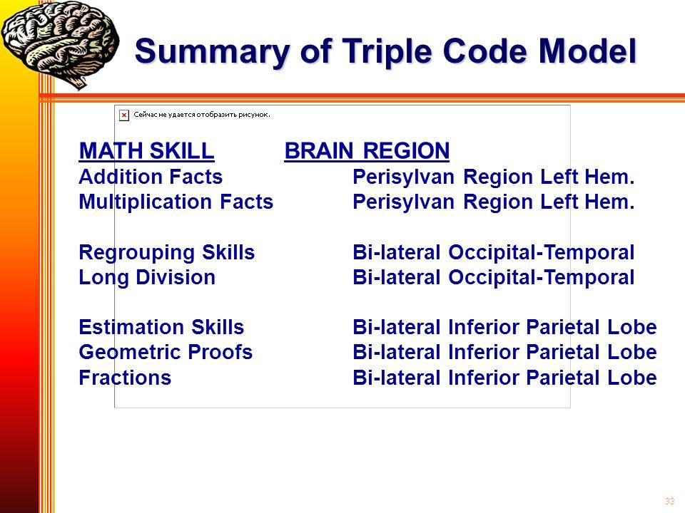 33 MATH SKILLBRAIN REGION Addition FactsPerisylvan Region Left Hem. Multiplication FactsPerisylvan Region Left Hem. Regrouping SkillsBi-lateral Occipi