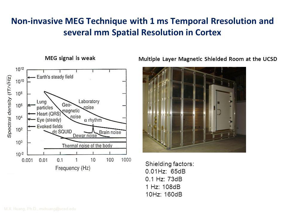 Whole-Head Elekta-Neuromag MEG System with 306 channels and GE 1.5T MRI System MRI field strength: 1.5 T MEG SQUID sensitivity: ~ fT (10 -15 T) MEG SQUID Sensor Array