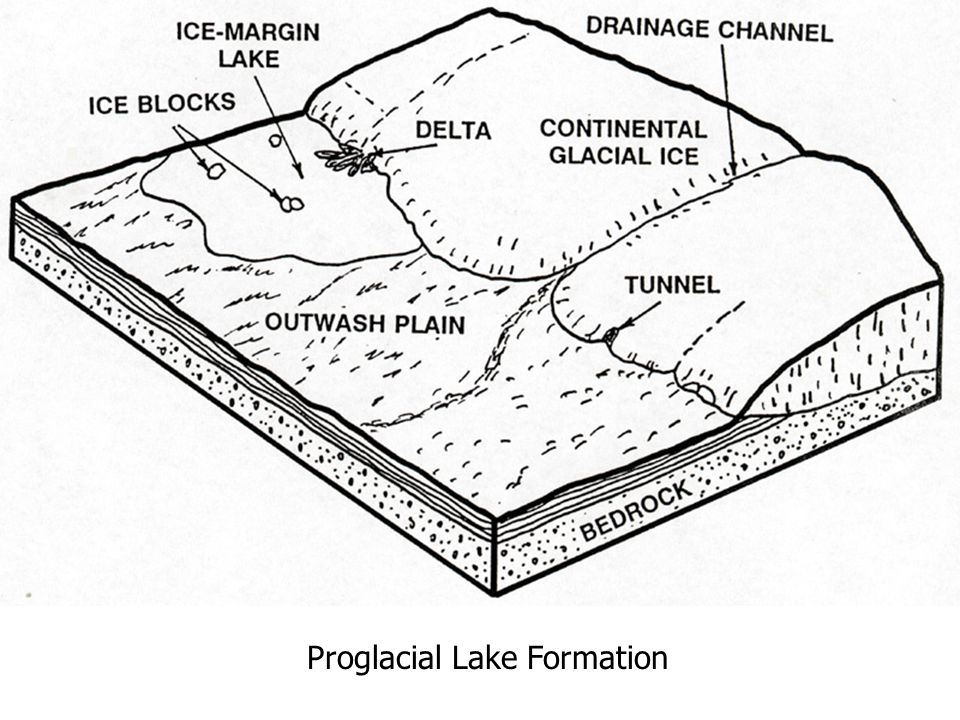 Retreat of the Ice Margin The retreat of the margins of the Michigan and Huron-Erie lobes resulted in the impoundment of water between the ice margin and moraines formed previously by the glacier Tops of moraines were at higher elevations than was the ice margin A series of lakes came into existence, one side of which lay against the ice margin These lakes are called proglacial lakes First phase of the complex development of the present Great Lakes.
