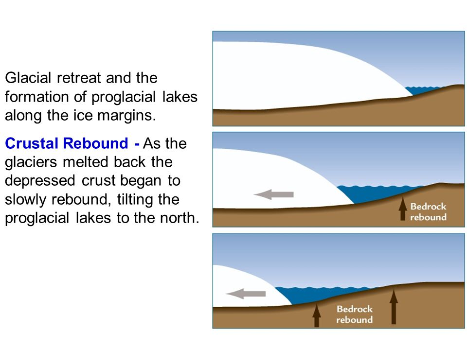 Glacial retreat and the formation of proglacial lakes along the ice margins. Crustal Rebound - As the glaciers melted back the depressed crust began t