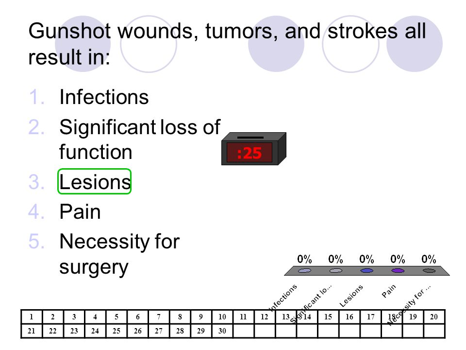 Gunshot wounds, tumors, and strokes all result in: :25 1.Infections 2.Significant loss of function 3.Lesions 4.Pain 5.Necessity for surgery 1234567891011121314151617181920 21222324252627282930