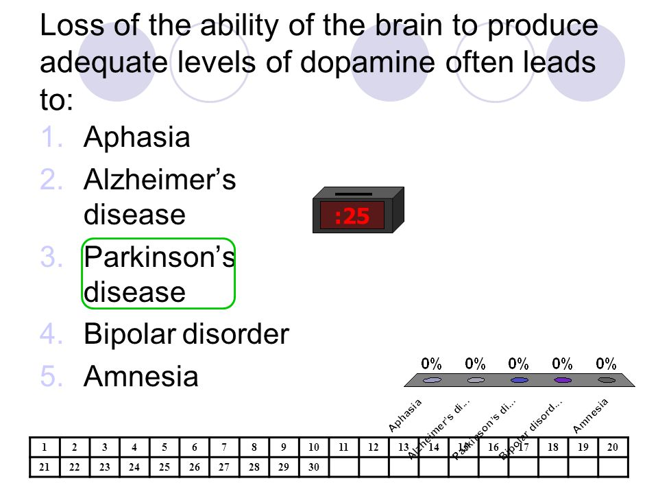 Loss of the ability of the brain to produce adequate levels of dopamine often leads to: :25 1.Aphasia 2.Alzheimer's disease 3.Parkinson's disease 4.Bipolar disorder 5.Amnesia 1234567891011121314151617181920 21222324252627282930