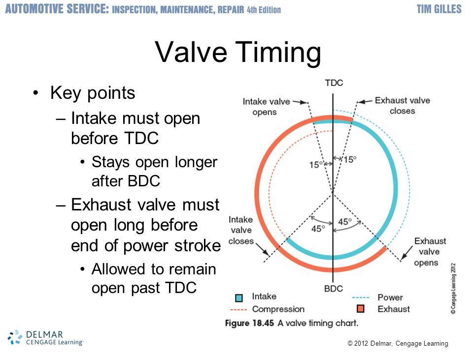 © 2012 Delmar, Cengage Learning Valve Timing Key points –Intake must open before TDC Stays open longer after BDC –Exhaust valve must open long before