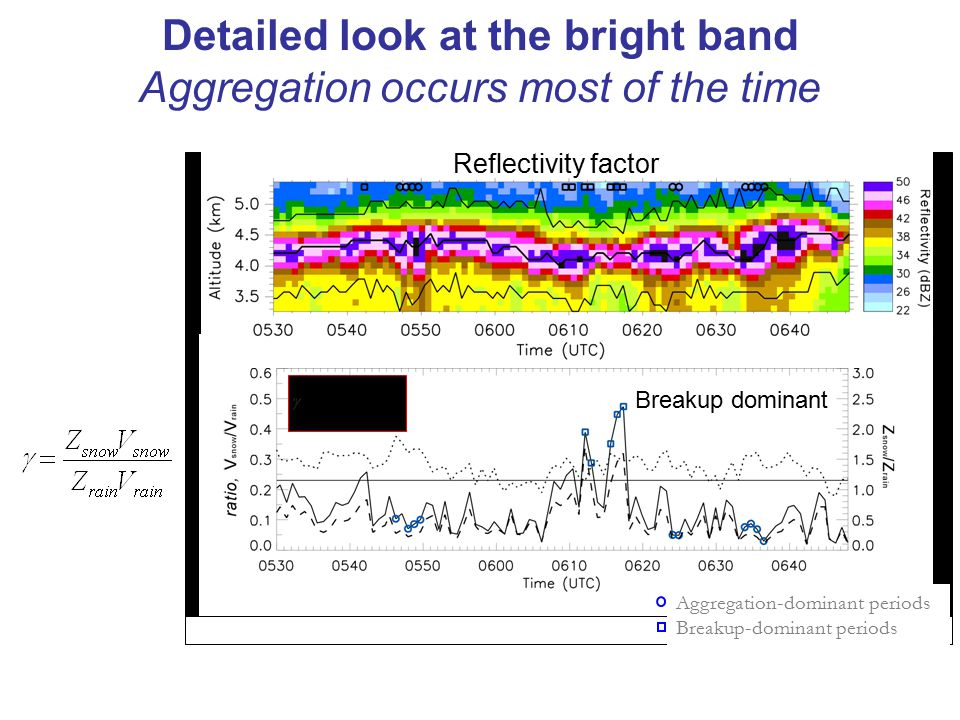 Detailed look at the bright band Aggregation occurs most of the time Aggregation-dominant periods Breakup-dominant periods Breakup dominant Reflectivity factor