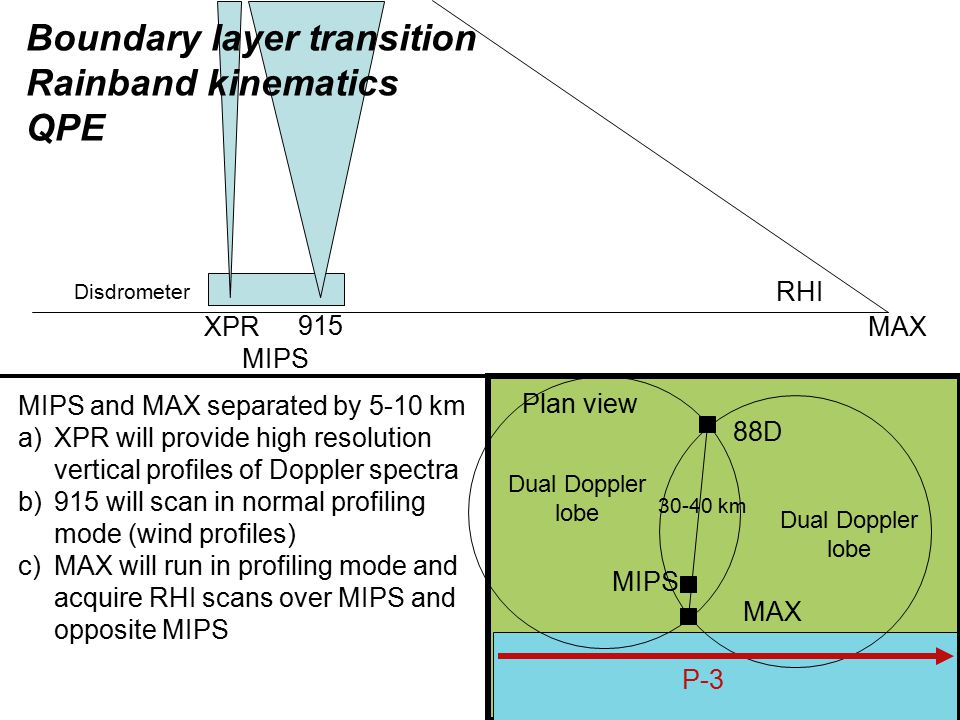MIPS and MAX separated by 5-10 km a)XPR will provide high resolution vertical profiles of Doppler spectra b)915 will scan in normal profiling mode (wind profiles) c)MAX will run in profiling mode and acquire RHI scans over MIPS and opposite MIPS MIPS 915 Disdrometer XPR MAX RHI Plan view 88D MIPS MAX Boundary layer transition Rainband kinematics QPE 30-40 km P-3 Dual Doppler lobe